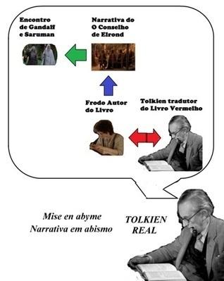 A Técnica da Narrativa em Abismo nas obras de J.R.R. Tolkien | Litteris | Scoop.it