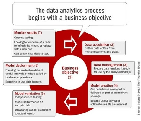 Customer Analytics Is Key To Growth In Banking | Analytics for the CMO & CIO | Scoop.it