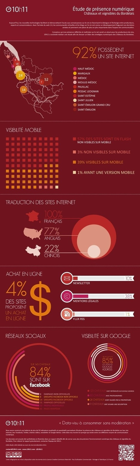 L'usage du web par les marques de vin | Geek & Wine | Scoop.it
