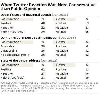 Twitter Reaction to Events Often at Odds with Overall Public Opinion | Psychology and Social Networking | Scoop.it