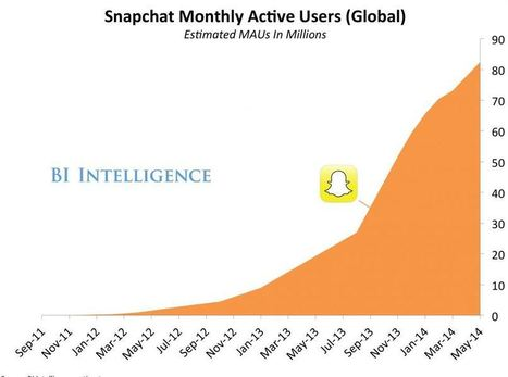 Snapchat Users : population, age, gender... | Social Media Tips & News | Scoop.it