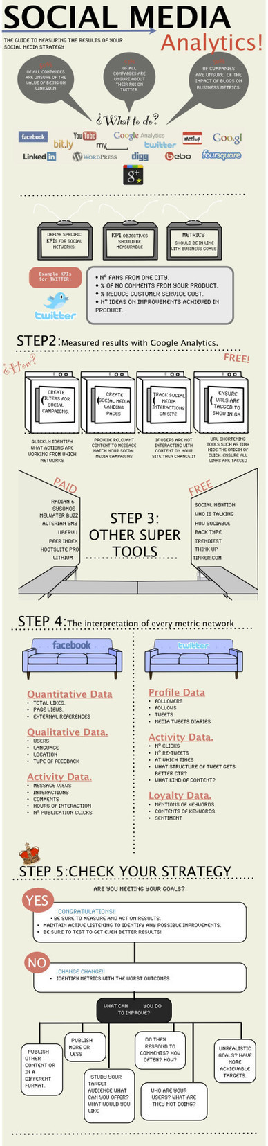 Social Media Analytics: How's Your Social Media Strategy Going? | Business 2 Community | Online Relations & Community management | Scoop.it