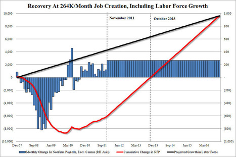 US Needs To Generate 263,700 Jobs Monthly To Return To Pre-Depression Employment By End Of Obama Second Term | ZeroHedge | Commodities, Resource and Freedom | Scoop.it