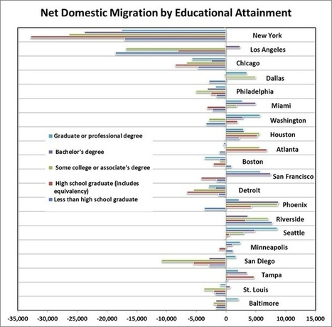 High-School Dropouts and College Grads Are Moving to Very Different Places | General Technology Info | Scoop.it