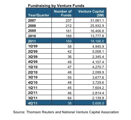 Fred Wilson: what crowdfunding means for the VC business — Tech News and Analysis | STARTO Community News | Scoop.it