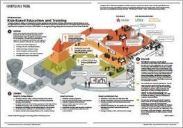 Infographic: A Risk-Based Approach to Education and Training | Thomson Reuters Accelus | Scoop.it