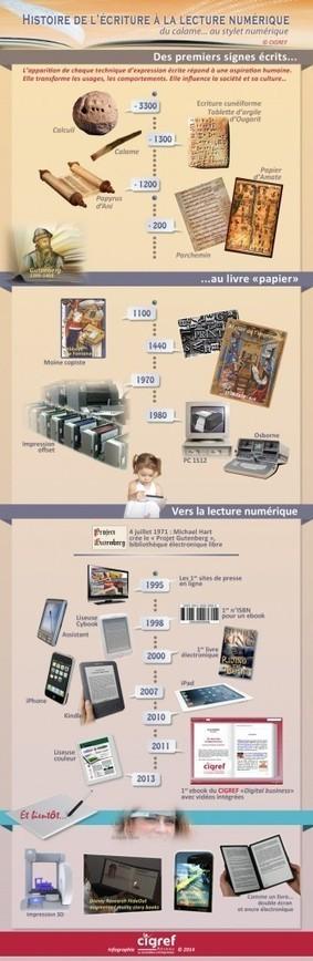 Histoire de l'écriture à la lecture numérique   Histoire CIGREF   L'édition en numérique   Scoop.it