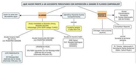 Accidentes cortopunzantes   Bioseguridad en Laboratorio Clínico   Scoop.it b28c32f9fd