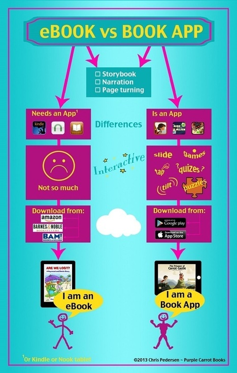 Five Myths About Book Apps | Digital Book World | publishing | Scoop.it