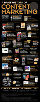 The Best Content Marketing Infographics on the Planet | Click_Create_Network | Scoop.it