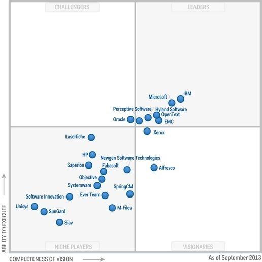 Magic Quadrant For Enterprise Content Managemen