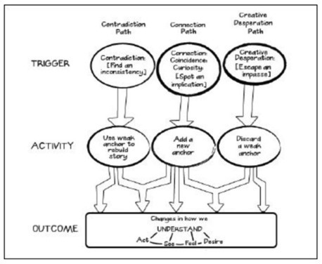 Gary Klein's Triple Path Model of Insight | High Performance Learning | Scoop.it