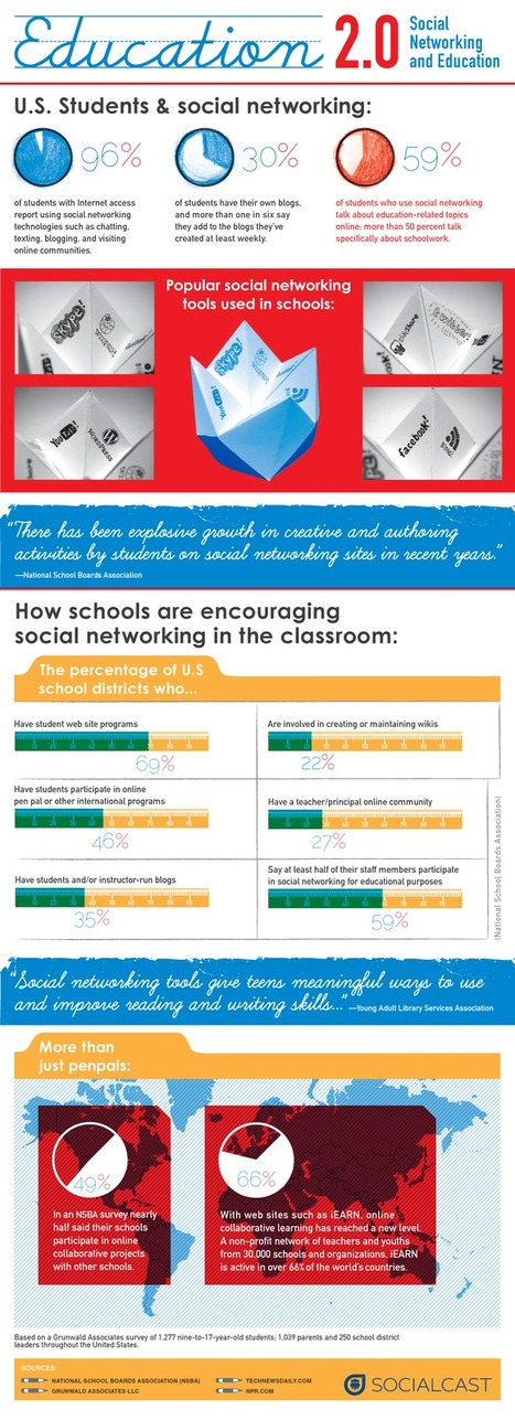 Education 2.0 | Infographics for Teaching and Learning | Scoop.it