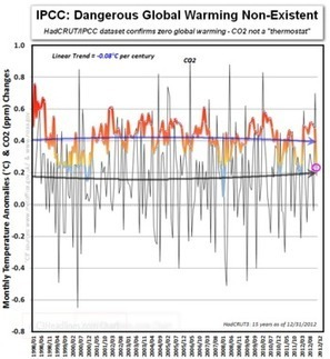 """C3: IPCC Confirms CO2 Is Not A """"Thermostat"""" & Global Warming Is Not """"Dangerous"""" 