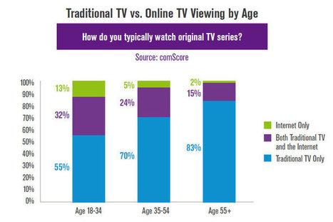Quelle est la place de la TV online aux US ?   La TV connectée et le commerce by JodeeTV   Scoop.it