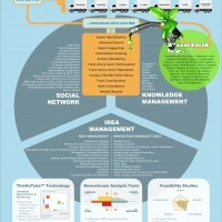 Building Sustainable Innovation Ecosystems | Infographics for English class | Scoop.it