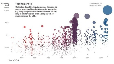 Visualization of the Week: 30 years of tech IPOs - O'Reilly Radar | GIS, Spatial modelling & Plants | Scoop.it