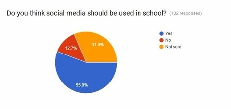 Do students think we should be using social media in school? @JCasaTodd | iPads, MakerEd and More  in Education | Scoop.it
