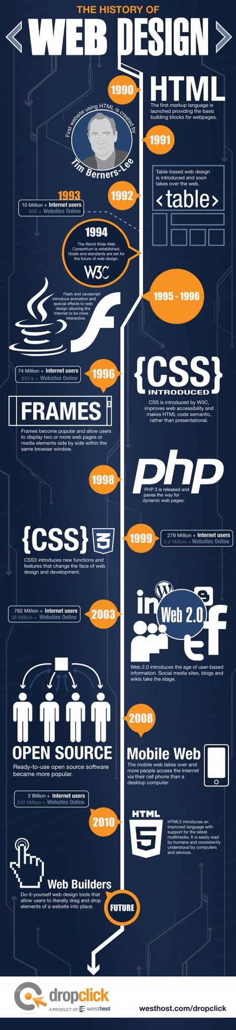 [Infographie] L'histoire du Webdesign - Websourcing.fr | Les infographies ! | Scoop.it