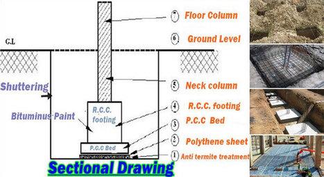 Construction Estimating Civil Engineering | Scoop it