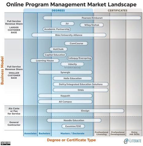 Online Program Management: A view of the market landscape - | digitalNow | Scoop.it