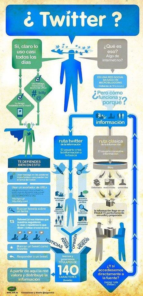 Twitter para los no iniciados, la infografía de la semana | Aplicaciones web | Scoop.it