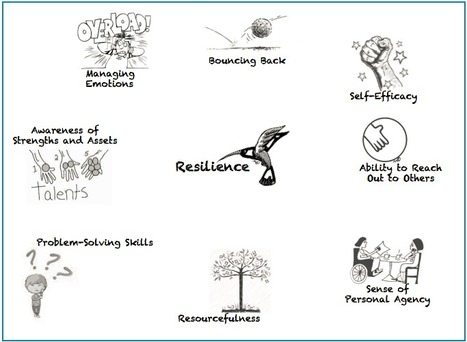 Resilience:  The Other 21st Century Skills | Building Resilience | Scoop.it