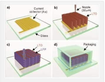 Harvard Award for 3D Printed Battery - 3D Printing Industry | Digital Fabrication in Architecture, Engineering and Construction | Scoop.it