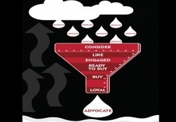 What is the 7 step buying funnel? [graphic] | Ecom Revolution | Scoop.it
