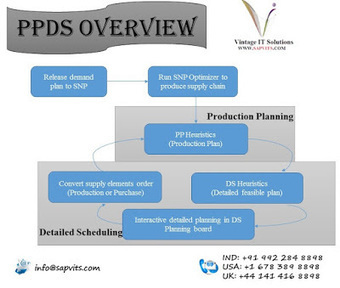 Sap Production Planning Pdf