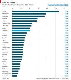 Combien de temps faut-il travailler pour se payer une bière à travers le monde ?   Le Monde de la bière   Scoop.it