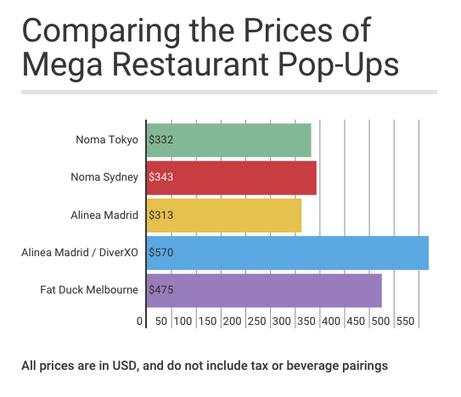» Pop Up Restaurant » des grands chefs … Combien ça coûte pour y manger ? | Food News | Scoop.it