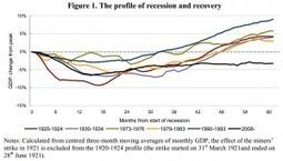 Regno Unito, il lungo coma e l'inflazione | Crisi Economica | Scoop.it