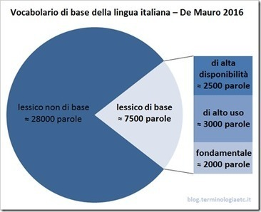 Terminologia etc. » » Le 7500 parole del lessico di base dell'italiano | terminology and translation | Scoop.it
