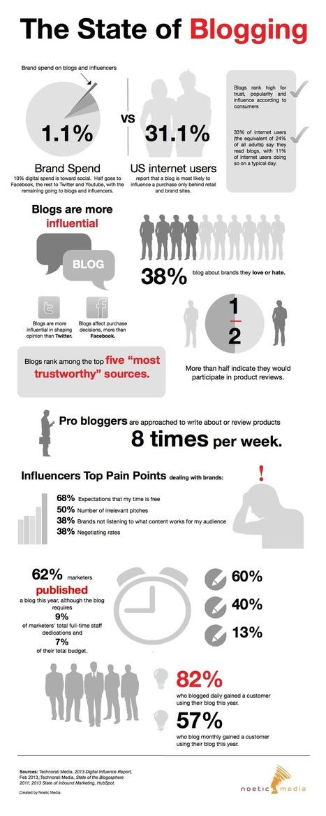 Why Brands MUST Blog! [Infographic] | Social Media e Innovación Tecnológica | Scoop.it