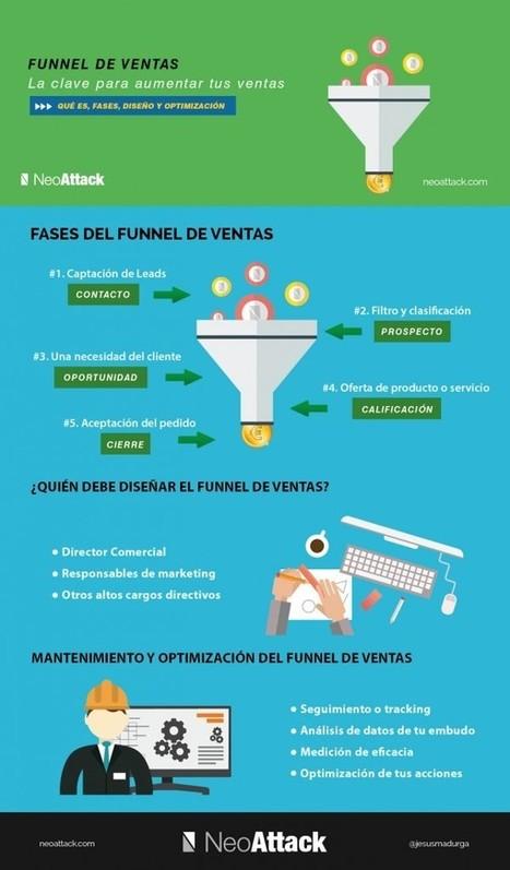 Funnel de ventas: La clave del plan de ventas |...