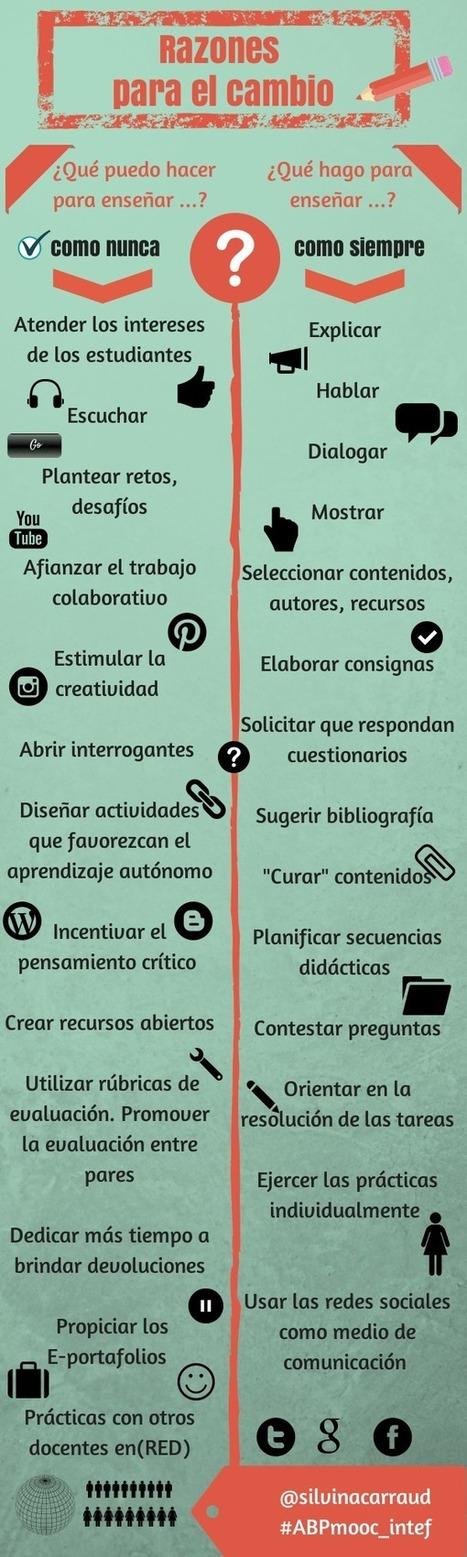 13 Razones para Cambiar de Metodología de Enseñanza | Infografía | Graciela Bertancud | Scoop.it