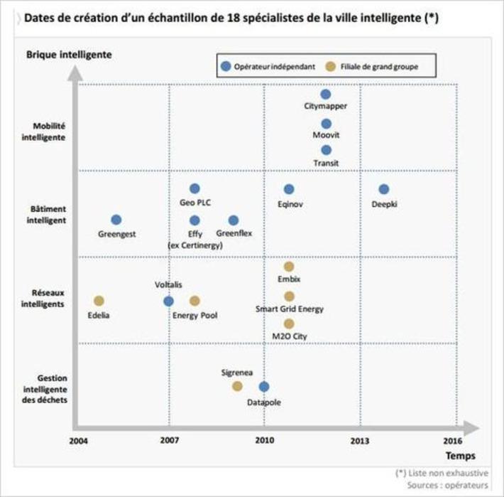 Les smart grids, un marché de près de 300millions d'euros | Smart Metering & Smart City | Scoop.it