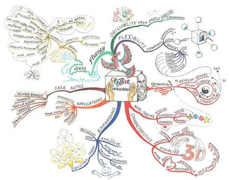 Mind Mapping, qu'est- ce que c'est et comment commencer immédiatement? | Les princesses de Marie | Scoop.it