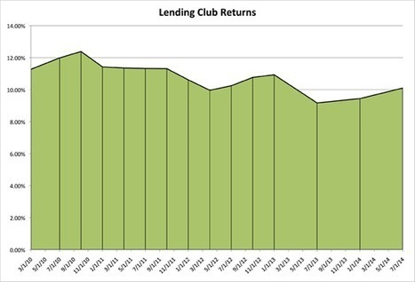 Lending Club And Prosper Update (July 2014) | P2P and Social Lending: Global Trends | Scoop.it