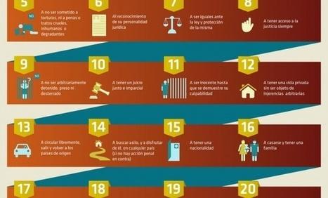 ¿Cuáles son los 30 derechos humanos? | Jugando con la Historia | Scoop.it