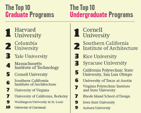 America's Top Architecture Schools 2013 | Features | Architectural Record | Construction News | Info | Scoop.it