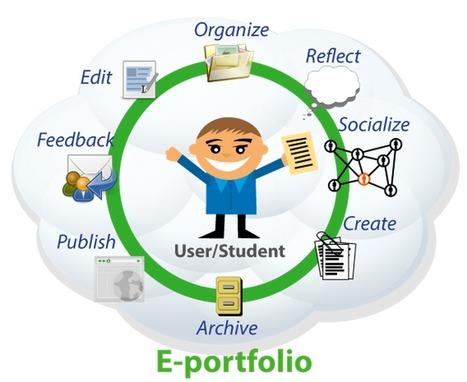 Great ePortfolio Resources for Teachers ~ Educational Technology and Mobile Learning | Aprendizagem Informal (Informal Learning) e Tecnologia | Scoop.it