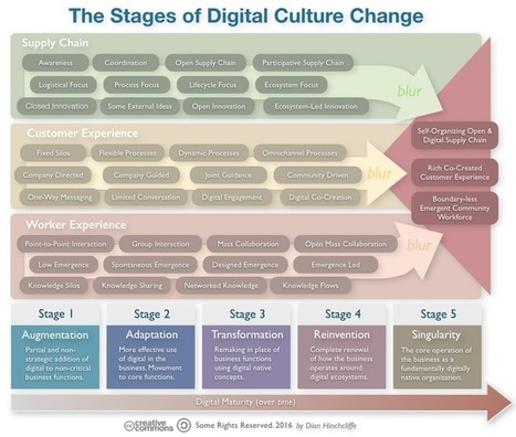 In Digital Transformation, culture change goes hand in hand with tech change | Ensino, Aprendizagem & Tecnologia | Scoop.it