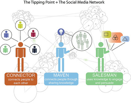 Knowledge Sharing Tools and Methods Toolkit - Social Network Analysis | Intelligence | Scoop.it