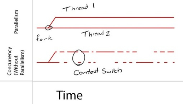Grand Central Dispatch Tutorial for Swift: Part 1/2 | iPhone and iPad development | Scoop.it