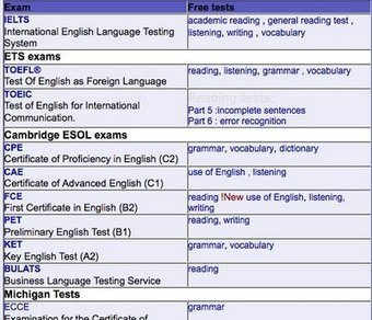Nik's Daily English Activities: Take a Quick English Test | TELT | Scoop.it