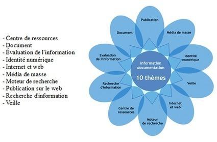 Et pourtant, ils enseignent... Le «curriculum réalisé» de l'information-documentation - Les Trois Couronnes - Didactique de l'Information Documentation - Pascal Duplessis | Pédagogie info-documentaire en CDI | Scoop.it