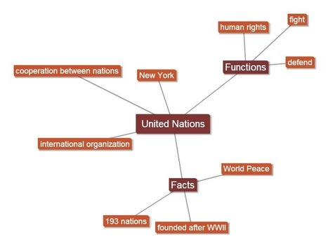 United Nations | Mimi's  ICT | Scoop.it