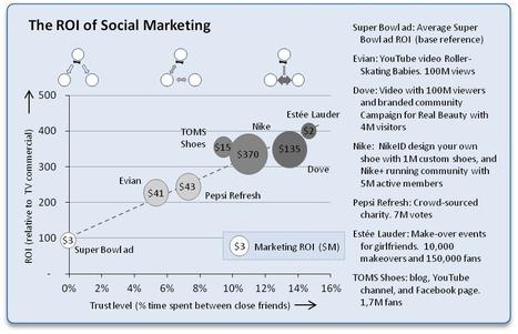 Calculate the ROI of Social Media | veille Social Media | Scoop.it